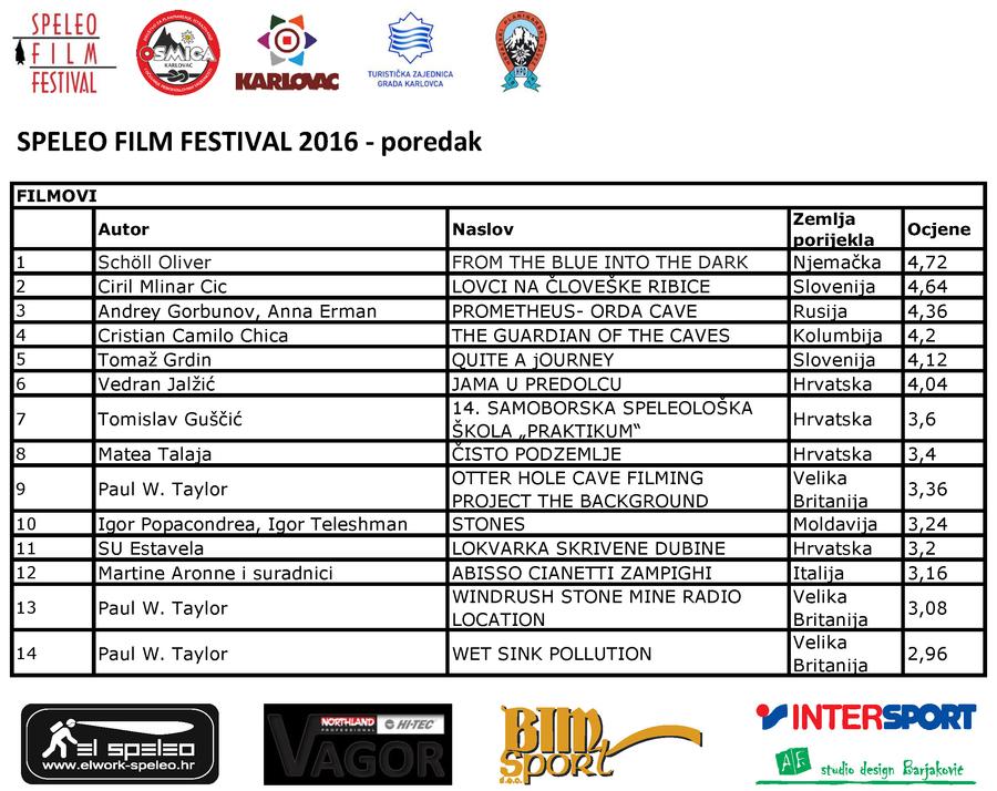 Konačni poredak filmova u konkurenciji na Speleo Film Festivalu, Karlovac, 2016.